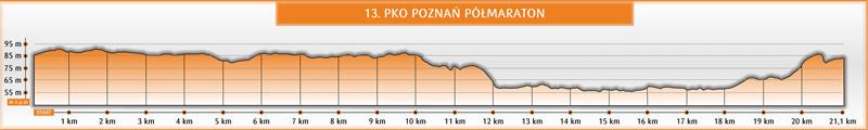 Półmaraton Poznań profil 2021 maly